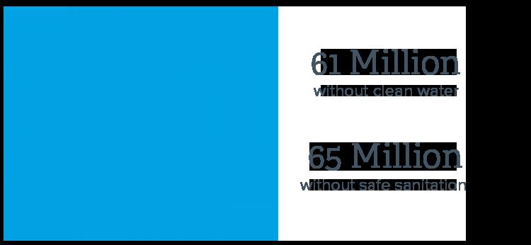 Ethiopia Water Statistics