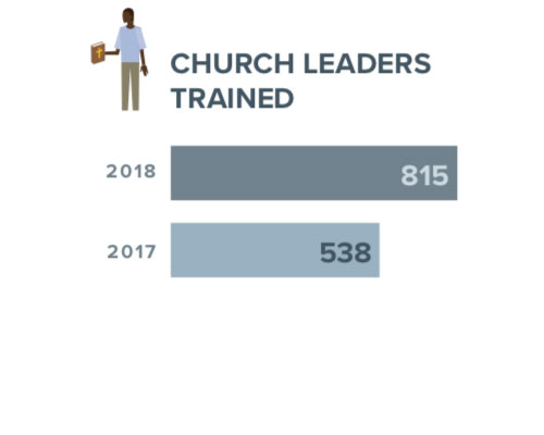 church2018report - 2018 Impact Report Shows Inspiring Change in Remote Communities