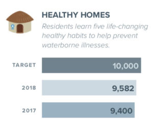 healthy homes 2018report 300x240 - 2018 Impact Report Shows Inspiring Change in Remote Communities