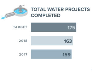 water proj 2018report 300x240 - 2018 Impact Report Shows Inspiring Change in Remote Communities