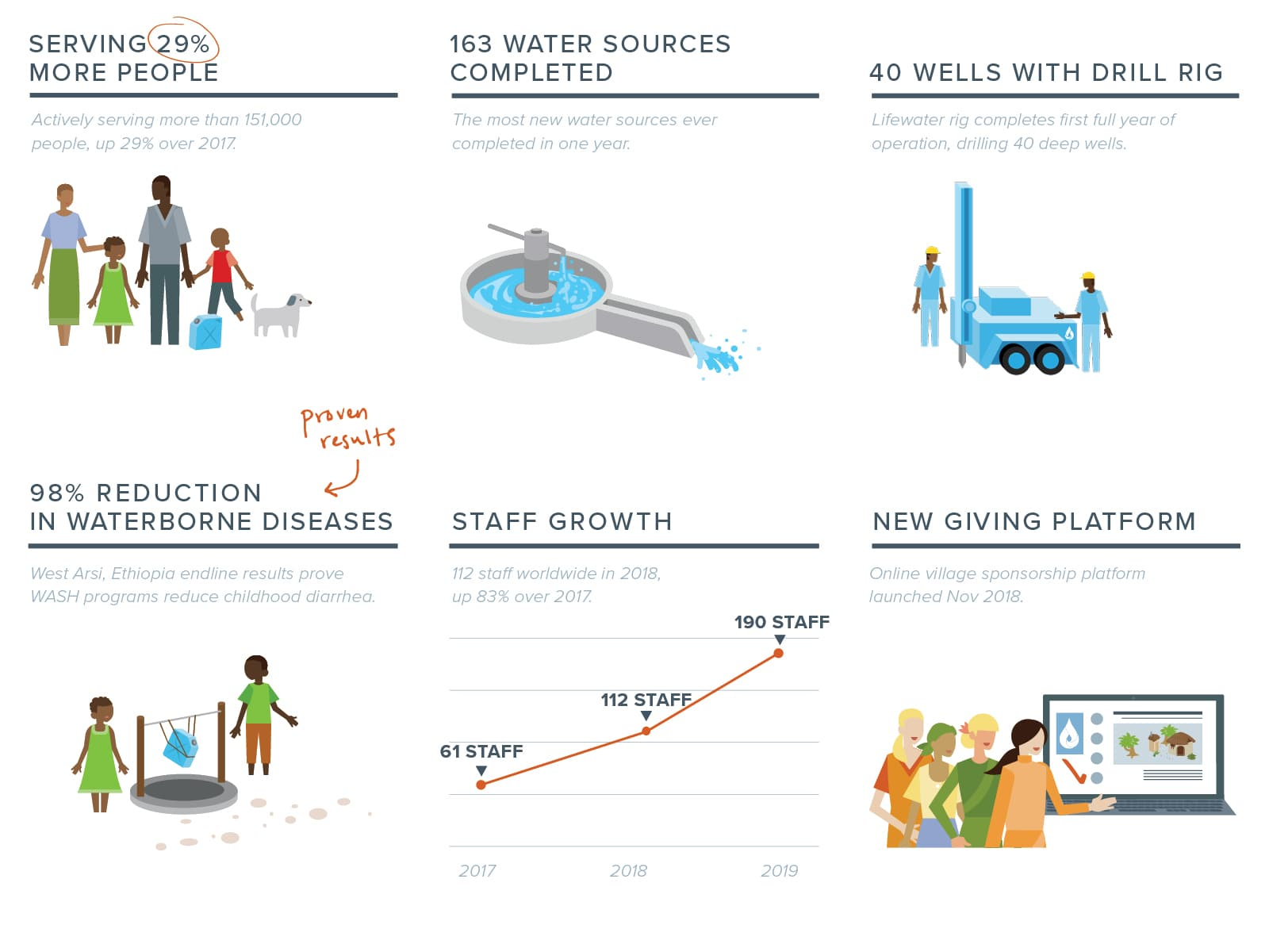 accomplishments blog graphic - 2018 Annual Report: Lifewater Announces Most Remarkable Year Yet